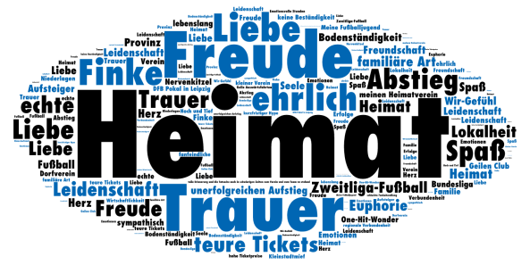 Wordcloud zum SC Paderborn 07