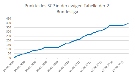 Paderborn-Punkte-ewige-Tabelle-2016-02-08